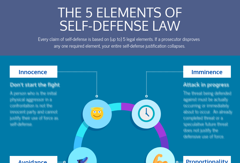 Law of Self Defense 5 Elements toponly
